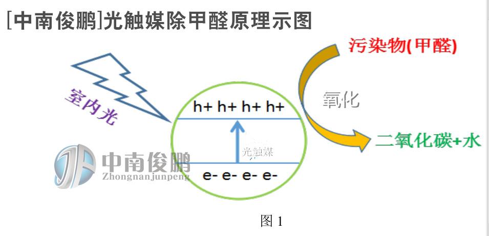 光觸媒除甲醛原理